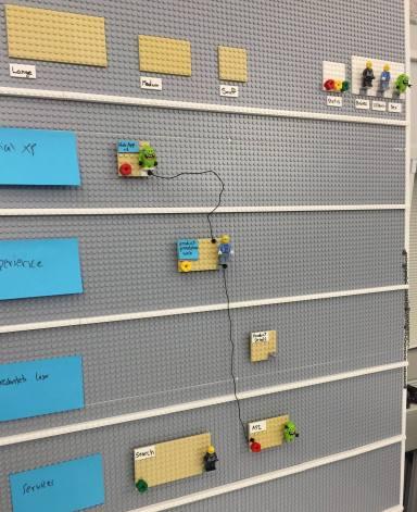 Lego experiment (Henrik Kniberg, LEGO)