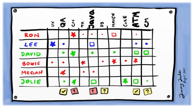 Skill Grid